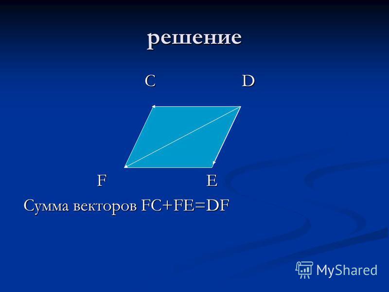 решение С D С D F E F E Сумма векторов FC+FE=DF