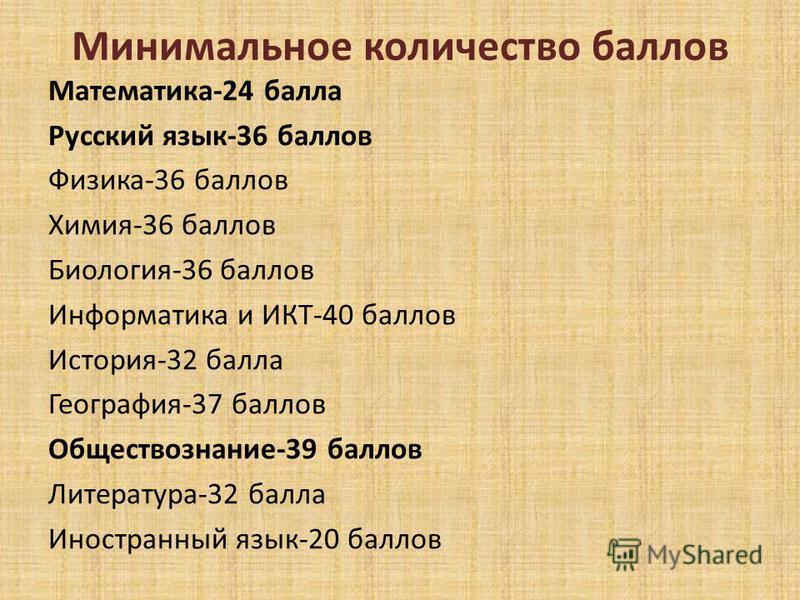 Минимальное количество баллов Математика-24 балла Русский язык-36 баллов Физика-36 баллов Химия-36 баллов Биология-36 баллов Информатика и ИКТ-40 баллов История-32 балла География-37 баллов Обществознание-39 баллов Литература-32 балла Иностранный язы