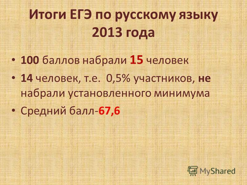 Итоги ЕГЭ по русскому языку 2013 года 100 баллов набрали 15 человек 14 человек, т.е. 0,5% участников, не набрали установленного минимума Средний балл-67,6