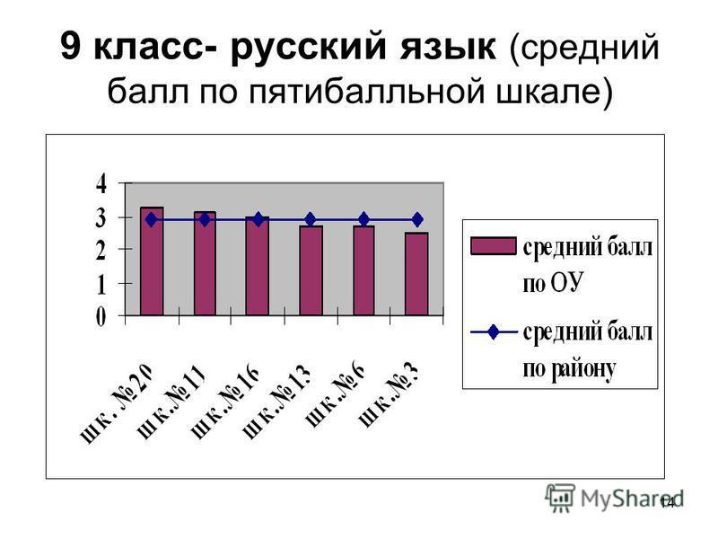 14 9 класс- русский язык (средний балл по пятибалльной шкале)