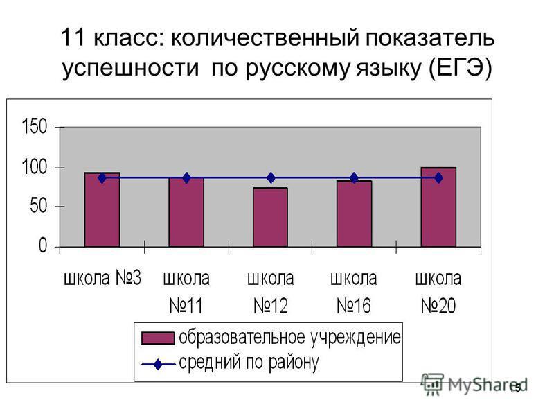 15 11 класс: количественный показатель успешности по русскому языку (ЕГЭ)