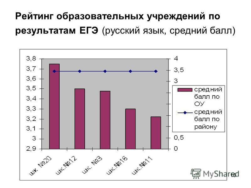 16 Рейтинг образовательных учреждений по результатам ЕГЭ (русский язык, средний балл)