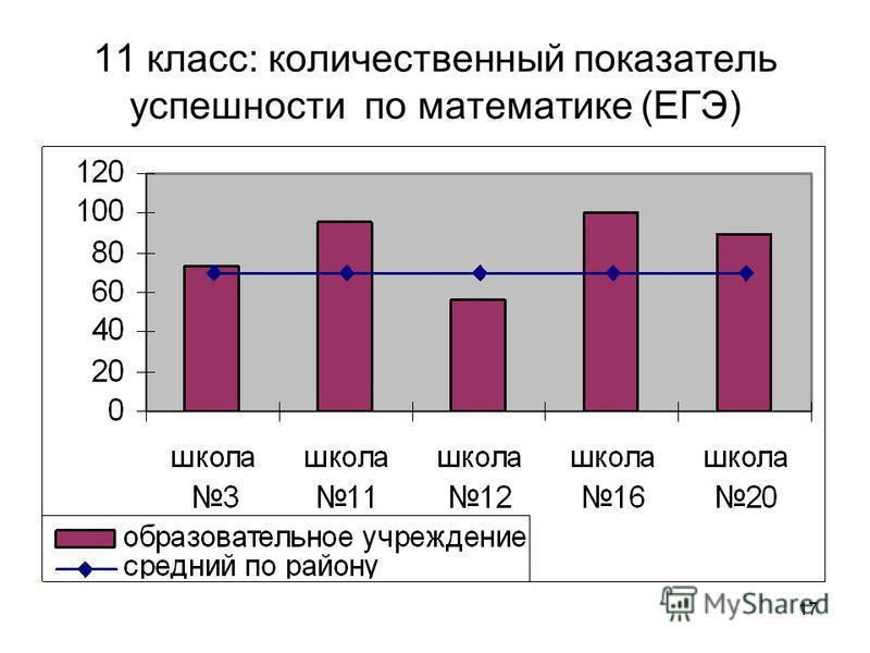 17 11 класс: количественный показатель успешности по математике (ЕГЭ)