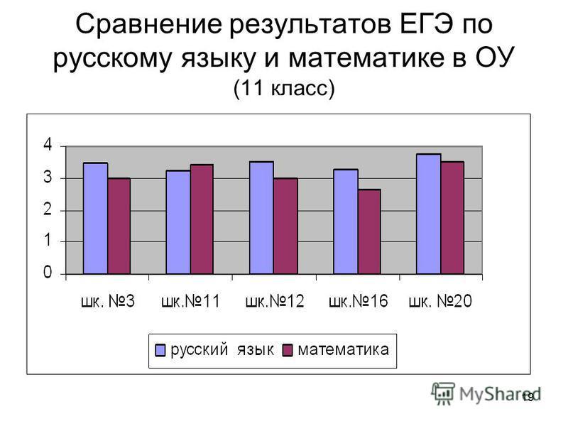 19 Сравнение результатов ЕГЭ по русскому языку и математике в ОУ (11 класс)
