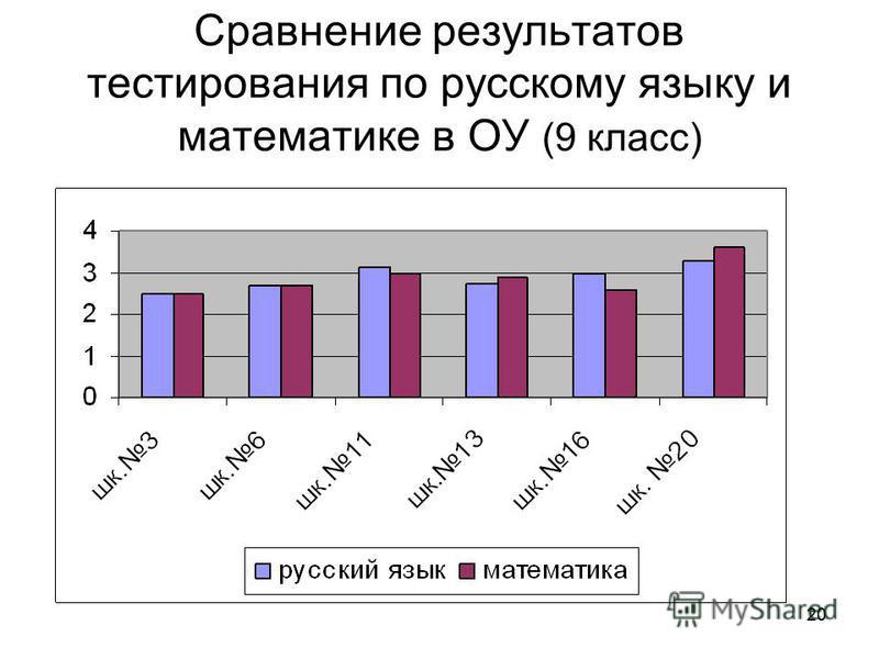 20 Сравнение результатов тестирования по русскому языку и математике в ОУ (9 класс)