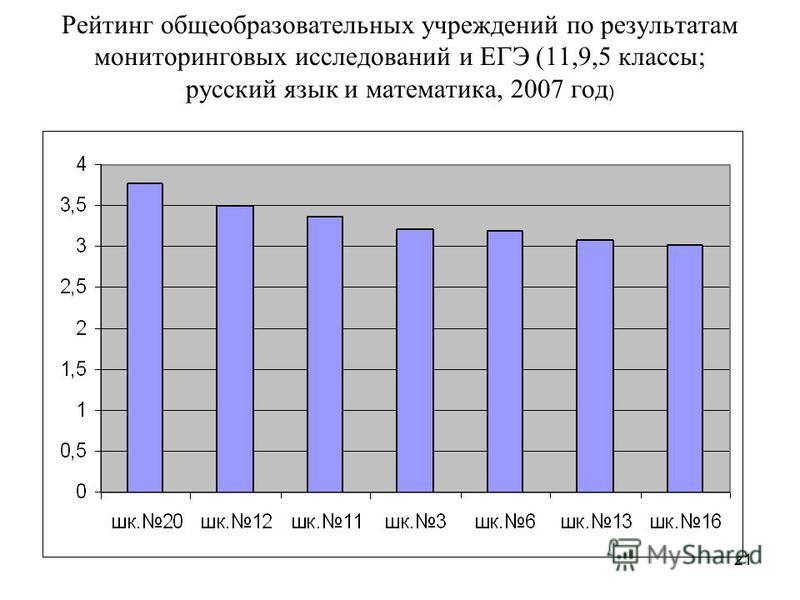 21 Рейтинг общеобразовательных учреждений по результатам мониторинговых исследований и ЕГЭ (11,9,5 классы; русский язык и математика, 2007 год )