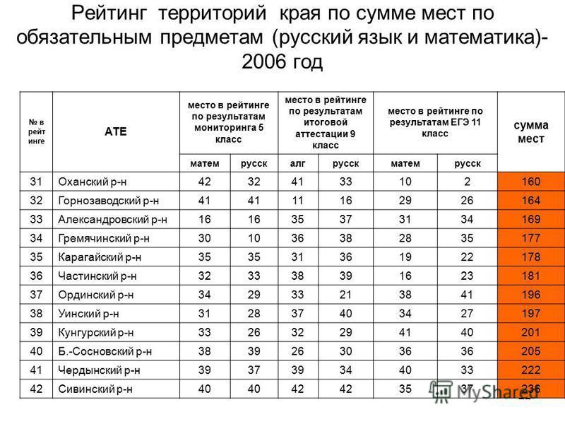 22 Рейтинг территорий края по сумме мест по обязательным предметам (русский язык и математика)- 2006 год в рейт инге АТЕ место в рейтинге по результатам мониторинга 5 класс место в рейтинге по результатам итоговой аттестации 9 класс место в рейтинге