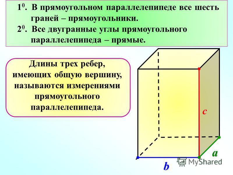 1 0. В прямоугольном параллелепипеде все шесть граней – прямоугольники. 2 0. Все двугранные углы прямоугольного параллелепипеда – прямые. Длины трех ребер, имеющих общую вершину, называются измерениями прямоугольного параллелепипеда.a b c