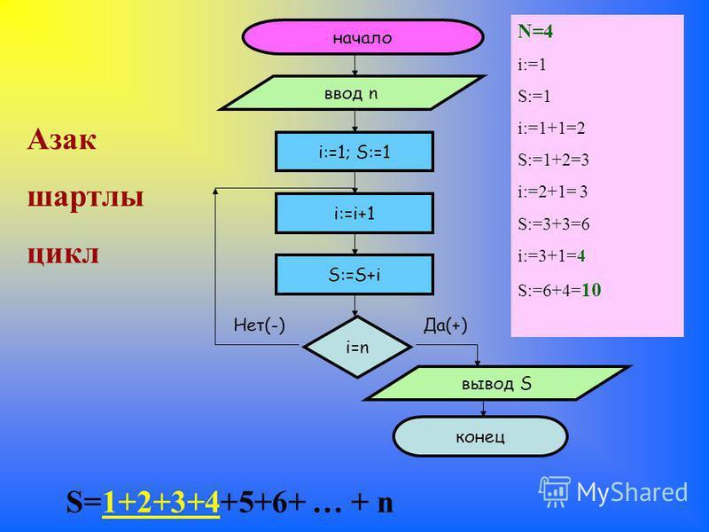начало ввод n i:=1; S:=1 i=n Да(+)Нет(-) i:=i+1 вывод S конец S:=S+i Азак шартлы цикл N=4 i:=1 S:=1 i:=1+1=2 S:=1+2=3 i:=2+1= 3 S:=3+3=6 i:=3+1=4 S:=6+4= 10 S=1+2+3+4+5+6+ … + n
