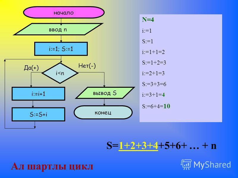 начало ввод n i:=1; S:=1 i<ni<n Да(+) Нет(-) i:=i+1 вывод S конец S:=S+i Ал шартлы цикл N=4 i:=1 S:=1 i:=1+1=2 S:=1+2=3 i:=2+1=3 S:=3+3=6 i:=3+1=4 S:=6+4= 10 S=1+2+3+4+5+6+ … + n