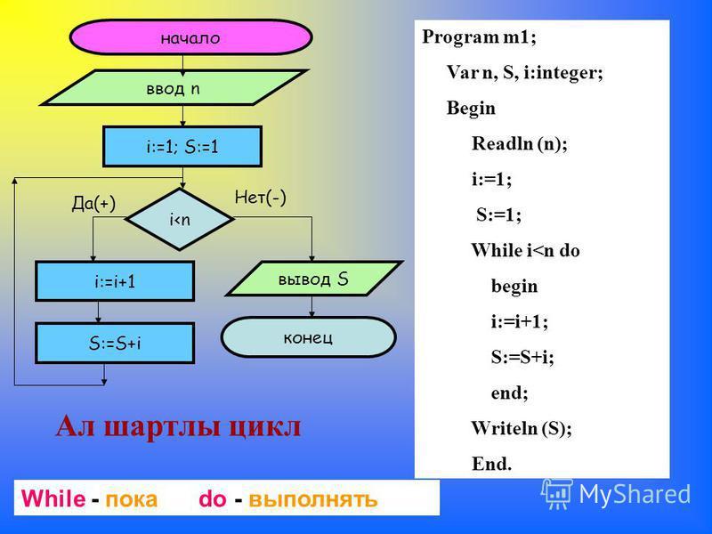 начало ввод n i:=1; S:=1 i<n Да(+) Нет(-) i:=i+1 вывод S конец S:=S+i Ал шартлы цикл Program m1; Var n, S, i:integer; Begin Readln (n); i:=1; S:=1; While i<n do begin i:=i+1; S:=S+i; end; Writeln (S); End. While - пока do - выполнять
