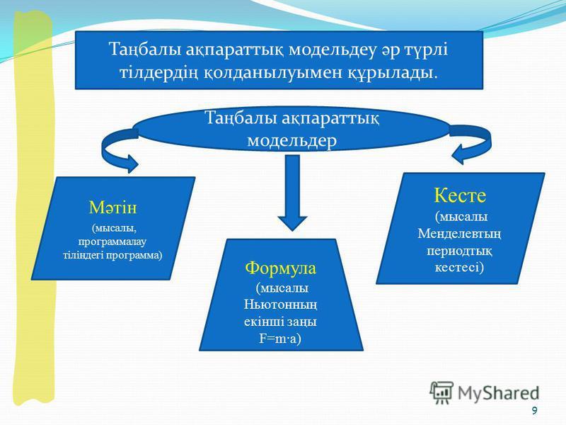 9 Та ң балы а қ паратты қ модельдеу ә р т ү рлі тілдерді ң қ олданылуымен құ рылады. Та ң балы а қ паратты қ модельдер Мәтін (мысалы, программалау тіліндегі программа) Формула (мысалы Ньютонның екінші заңы F=m·a) Кесте (мысалы Менделевтың периодтық к