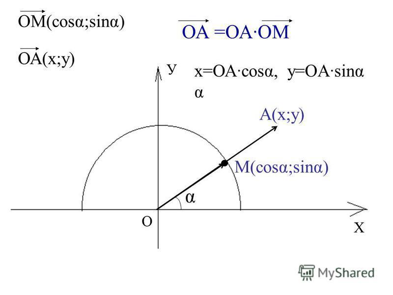 Х У О М(cost;sing) α А(х;у) ОМ(cost;sing) ОА(х;у) ОА =ОАОМ х=ОА·cost, у=OA·sing α