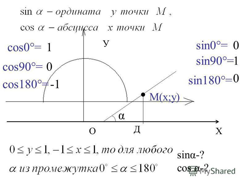 М(х;у) α Д sing-? cos α-? sin0°=0 sin90°=1 sin180°= 0 cos0°=1 cos90°=0 cos180°= У О Х