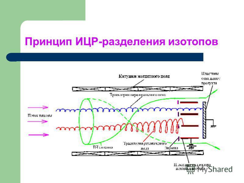 Принцип ИЦР-разделения изотопов