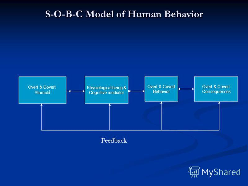 S-O-B-C Model of Human Behavior Overt & Covert Stumuli i Physiological being & Cognitive mediator Overt & Covert Behavior Overt & Covert Consequences Feedback