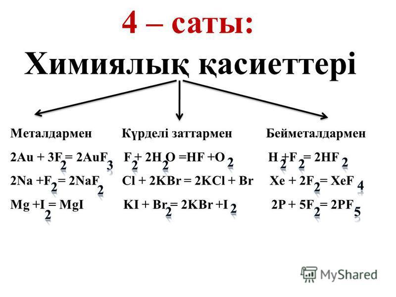 Металдармен Күрделі заттармен Бейметалдармен 2Au + 3F = 2AuF F + 2H O =HF +O H +F = 2HF 2Na +F = 2NaF Cl + 2KBr = 2KCl + Br Xe + 2F = XeF Mg +I = MgI KI + Br = 2KBr +I 2P + 5F = 2PF 4 – саты: Химиялық қасиеттері