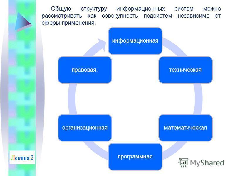 Общую структуру информационных систем можно рассматривать как совокупность подсистем независимо от сферы применения. информационнаятехническаяматематическаяпрограммнаяорганизационнаяправовая.