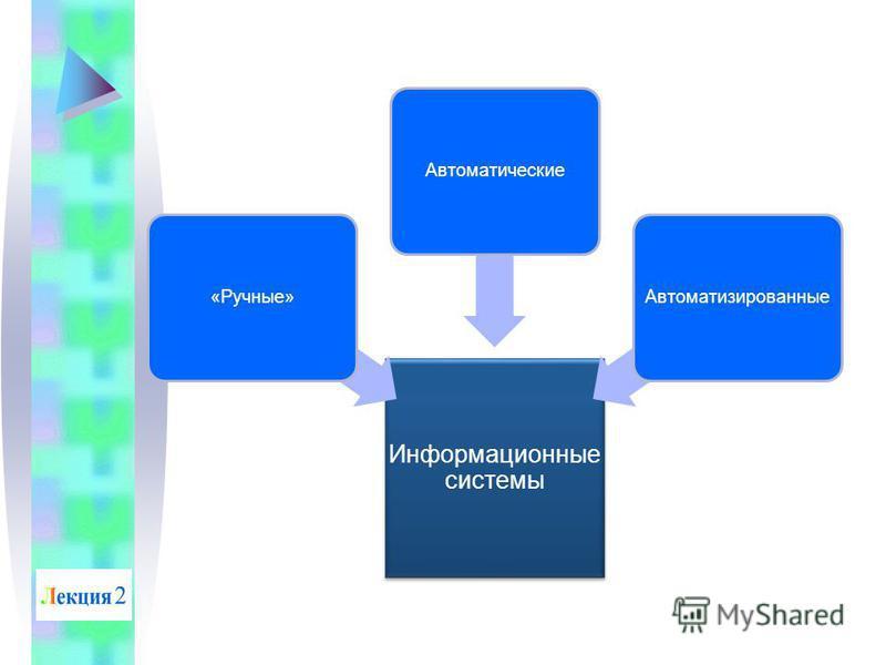 Информационные системы «Ручные»Автоматические Автоматизированные