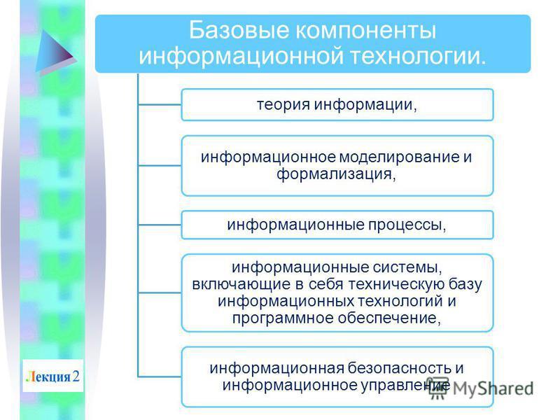 Базовые компоненты информационной технологии. теория информации, информационное моделирование и формализация, информационные процессы, информационные системы, включающие в себя техническую базу информационных технологий и программное обеспечение, инф
