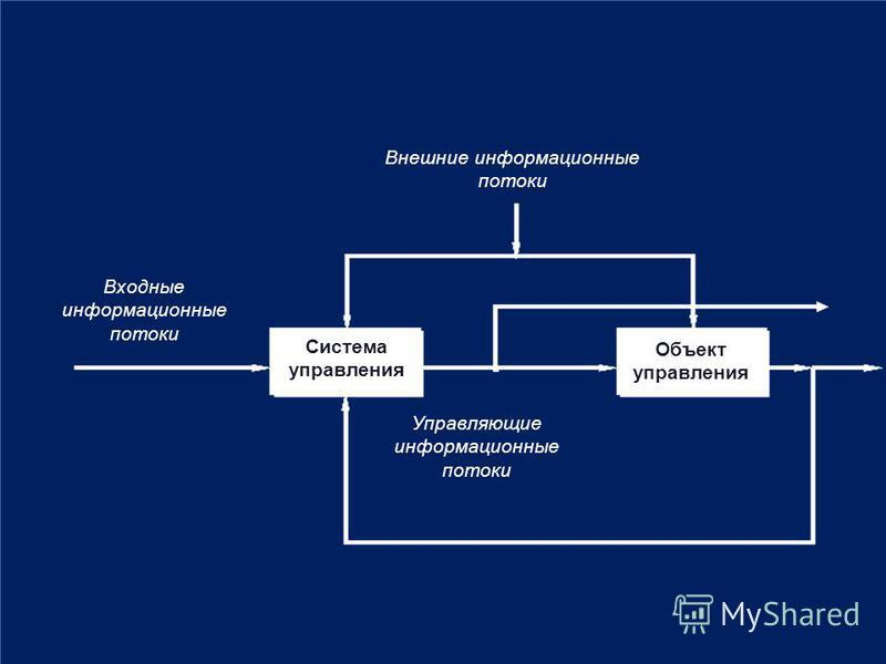 Входные информационные потоки Внешние информационные потоки Управляющие информационные потоки Система управления Объект управления