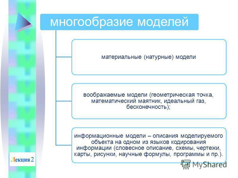 многообразие моделей материальные (натурные) модели воображаемые модели (геометрическая точка, математический маятник, идеальный газ, бесконечность); информационные модели – описания моделируемого объекта на одном из языков кодирования информации (сл