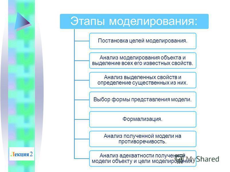 Этапы моделирования: Постановка целей моделирования. Анализ моделирования объекта и выделение всех его известных свойств. Анализ выделенных свойств и определение существенных из них. Выбор формы представления модели.Формализация. Анализ полученной мо