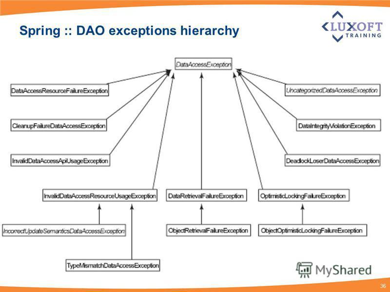 36 Spring :: DAO exceptions hierarchy