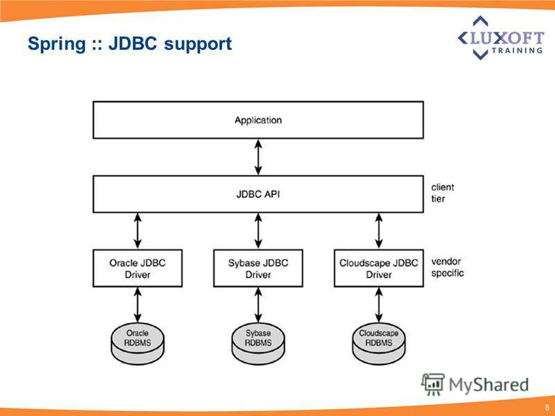 8 Spring :: JDBC support