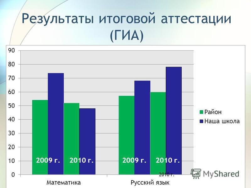 Результаты итоговой аттестации (ГИА)