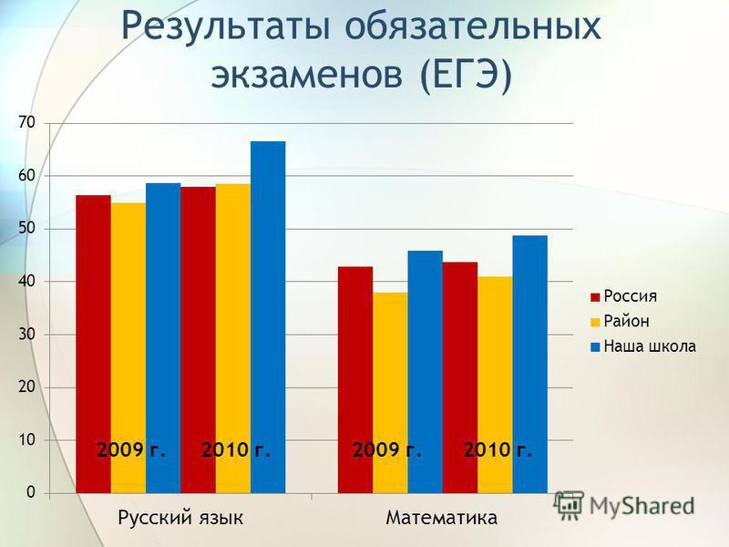 Результаты обязательных экзаменов (ЕГЭ) 2009 г.2010 г.2009 г.2010 г.