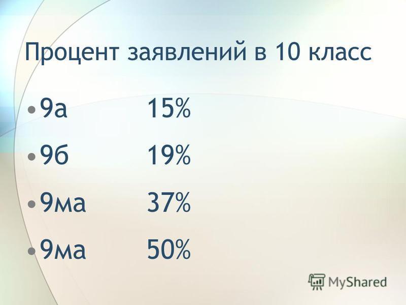 Процент заявлений в 10 класс 9 а 15% 9 б 19% 9 ма 37% 9 ма 50%
