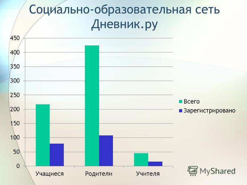 Социально-образовательная сеть Дневник.ру