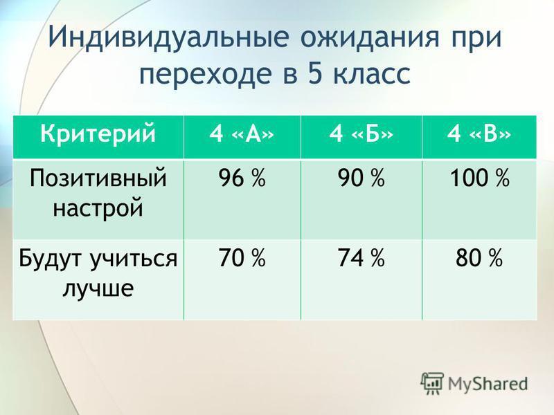 Индивидуальные ожидания при переходе в 5 класс Критерий 4 «А»4 «Б»4 «В» Позитивный настрой 96 %90 %100 % Будут учиться лучше 70 %74 %80 %