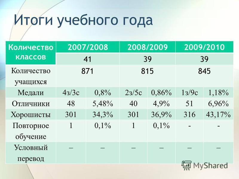 Итоги учебного года Количество классов 2007/20082008/20092009/2010 4139 Количество учащихся 871815845 Медали 4 з/3 с 0,8%2 з/5 с 0,86%1 з/9 с 1,18% Отличники 485,48%404,9%516,96% Хорошисты 30134,3%30136,9%31643,17% Повторное обучение 10,1%1 -- Условн