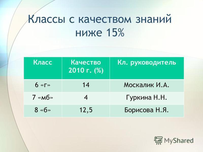 Классы с качеством знаний ниже 15% Класс Качество 2010 г. (%) Кл. руководитель 6 «г»14Москалик И.А. 7 «мб»4Гуркина Н.Н. 8 «б»12,5Борисова Н.Я.