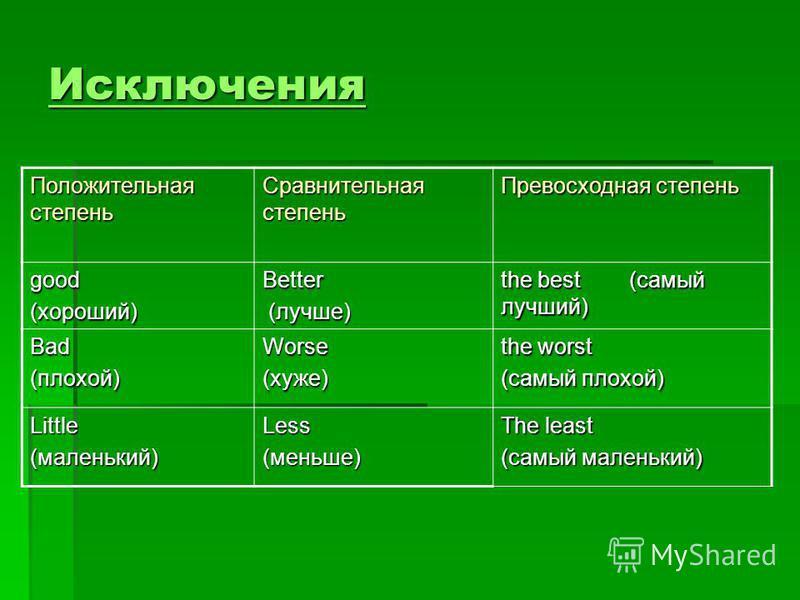 Degrees of Comparison of Adjectives The Superlative Degree- показывает самую большую или самую меньшую степень признака предмета среди нескольких сравниваемых предметов или лиц: The Superlative Degree- показывает самую большую или самую меньшую степе