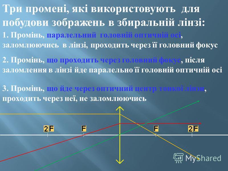 Три промені, які використовують для побудови зображень в збиральній лінзі : 1. Промінь, паралельний головній оптичній осі, заломлюючись в лінзі, проходить через її головний фокус 2. Промінь, що проходить через головний фокус, після заломлення в лінзі