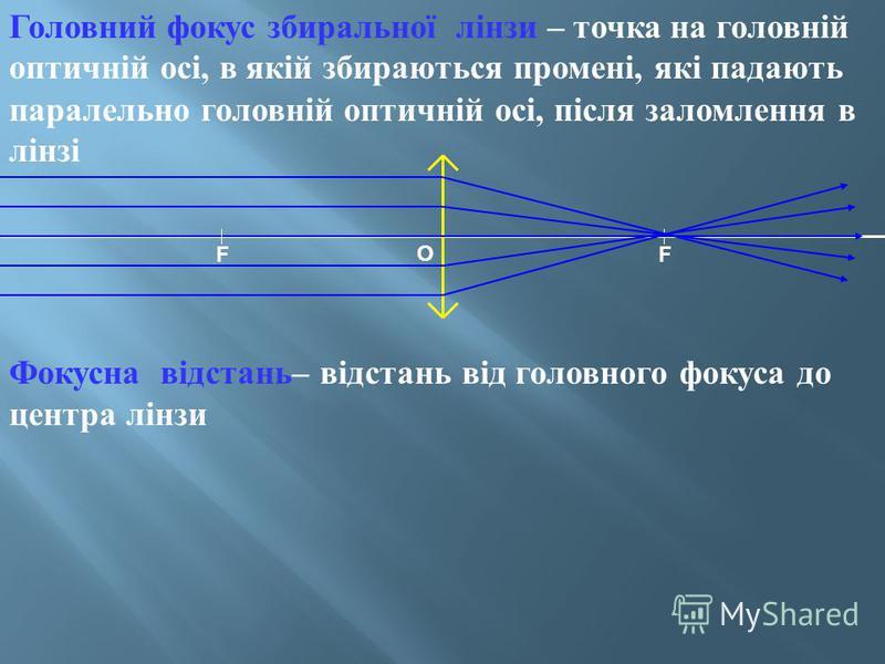 Головний фокус збиральної лінзи – точка на головній оптичній осі, в якій збираються промені, які падають паралельно головній оптичній осі, після заломлення в лінзі Фокусна відстань – відстань від головного фокуса до центра лінзи FF O