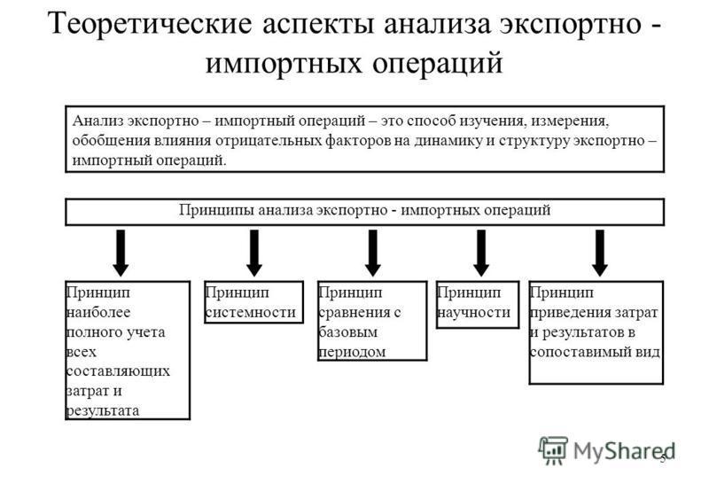 5 Теоретические аспекты анализа экспортно - импортных операций Анализ экспортно – импортный операций – это способ изучения, измерения, обобщения влияния отрицательных факторов на динамику и структуру экспортно – импортный операций. Принципы анализа э