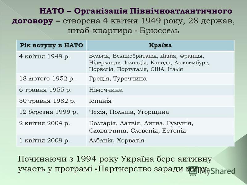 НАТО – Організація Північноатлантичного договору – створена 4 квітня 1949 року, 28 держав, штаб-квартира - Брюссель Рік вступу в НАТОКраїна 4 квітня 1949 р. Бельгія, Великобританія, Данія, Франція, Нідерланди, Ісландія, Канада, Люксембург, Норвегія,