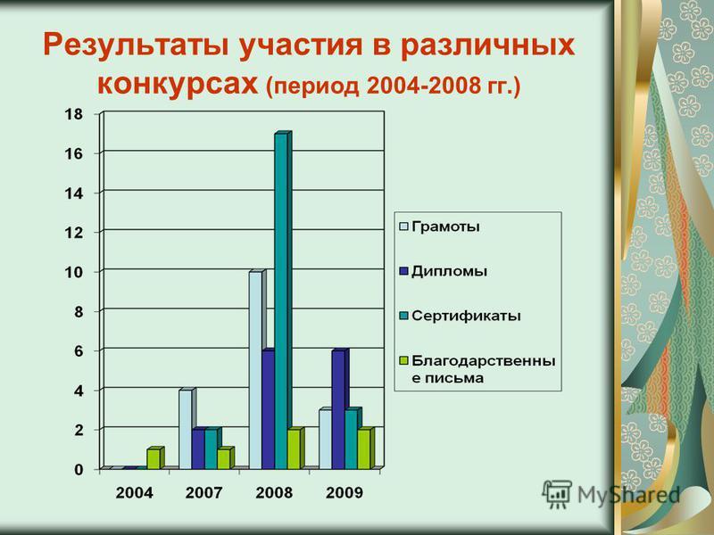 Результаты участия в различных конкурсах (период 2004-2008 гг.)