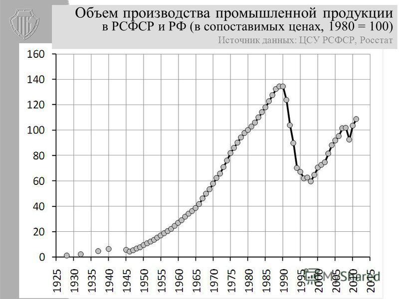 Объем производства промышленной продукции в РСФСР и РФ (в сопоставимых ценах, 1980 = 100) Источник данных: ЦСУ РСФСР, Росстат