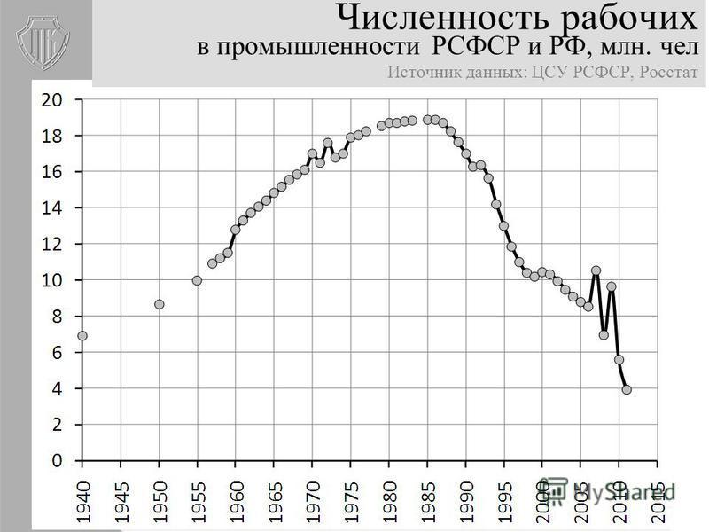 Численность рабочих в промышленности РСФСР и РФ, млн. чел Источник данных: ЦСУ РСФСР, Росстат