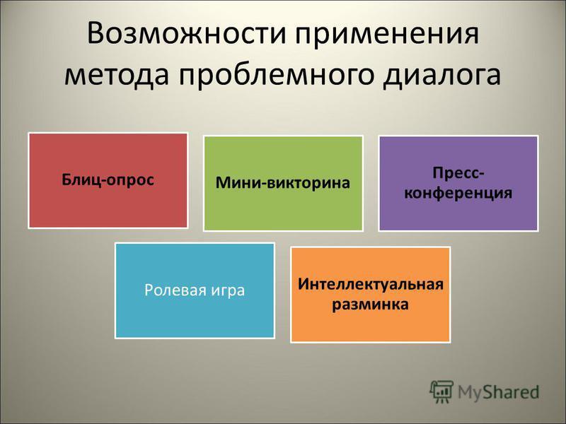 Возможности применения метода проблемного диалога Блиц-опрос Мини-викторина Пресс- конференция Ролевая игра Интеллектуальная разминка