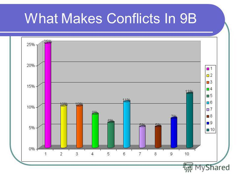 What Makes Conflicts In 9B