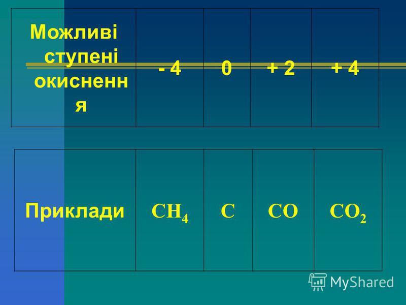 Можливі ступені окисненн я - 40+ 2+ 4 Приклади СН 4 ССОСО 2