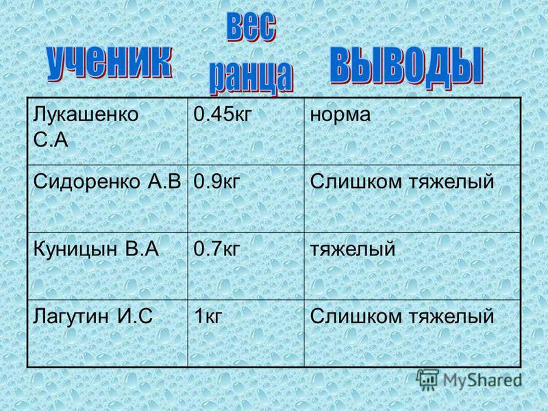 Лукашенко С.А 0.45кгнорма Сидоренко А.В0.9кгСлишком тяжелый Куницын В.А0.7кгтяжелый Лагутин И.С1кгСлишком тяжелый