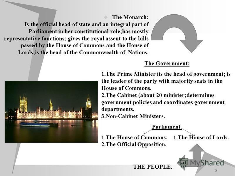 5 The Monarch: Is the official head of state and an integral part of Parliament in her constitutional role;has mostly representative functions; gives the royal assent to the bills passed by the House of Commons and the House of Lords;is the head of t