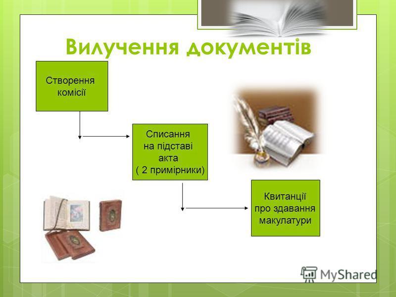 Вилучення документів Створення комісії Списання на підставі акта ( 2 примірники) Квитанції про здавання макулатури